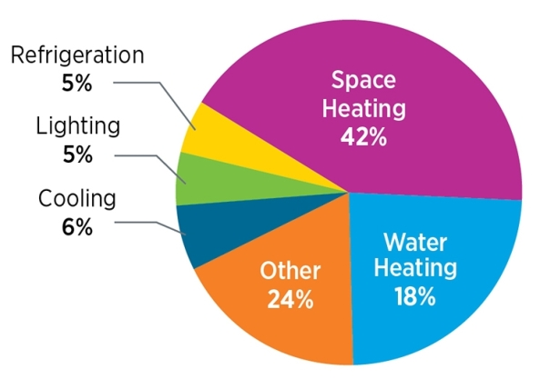 energy_use_piechart-01